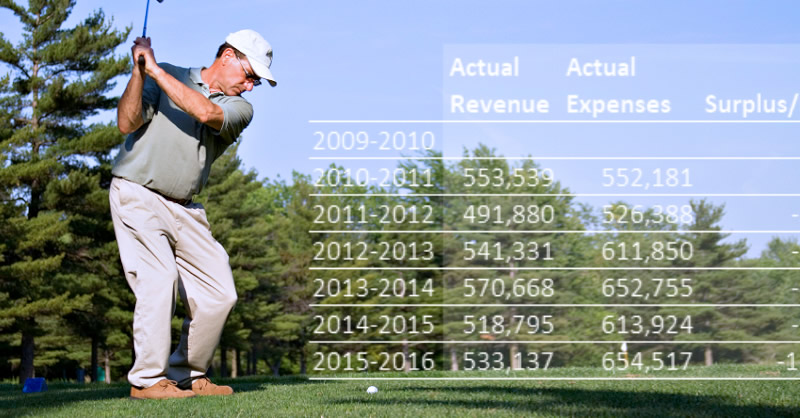 A six-year overview of Amsterdam golf course finances