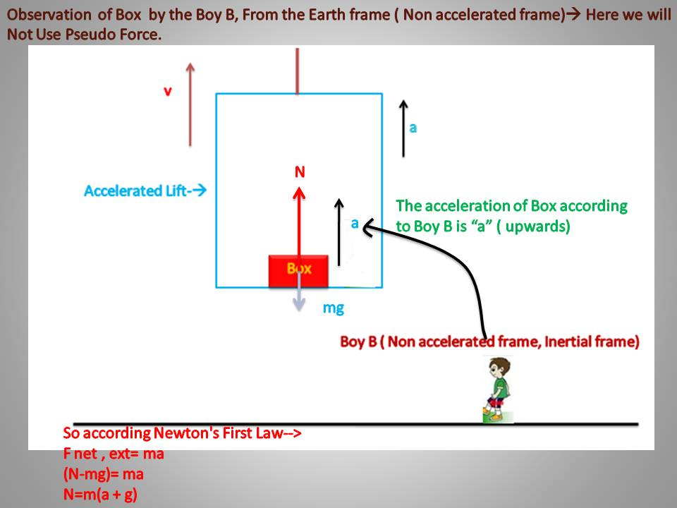 Pseudo Force Mohitphysics2