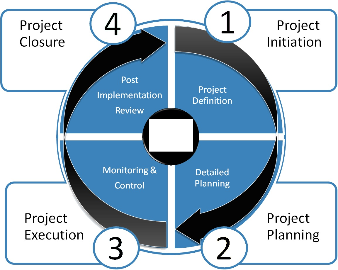 diagram project management life cycle phases key switch wiring lighting of a collection