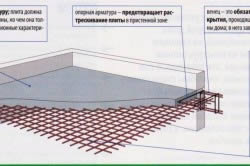 Шаг армирования фундаментной плиты