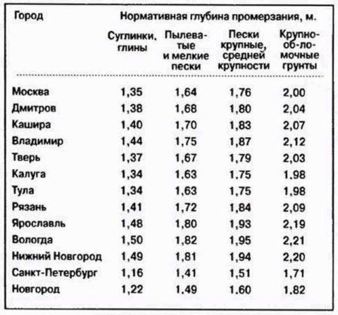 土壌の種類に応じていくつかのロシアの都市の深さを合併する