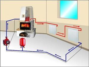 Расчет затрат на автономное отопление, исходя из квадратуры помещения