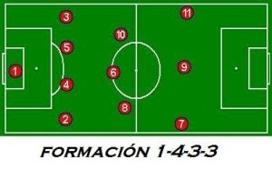 formaciones de futbol 1-4-3-3