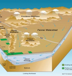 a cadiz inc diagram of the fenner watershed clearly illustrating how rainfall from surrounding public  [ 1158 x 772 Pixel ]