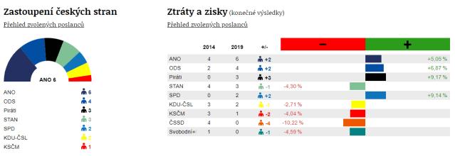 Výsledky voleb do Evropského parlamentu - zastoupení a poměr
