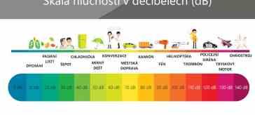 Tabulka hlučnosti s decibely a příklady hluku