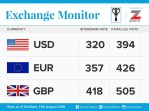 Exchange Rate For 11th August 2016