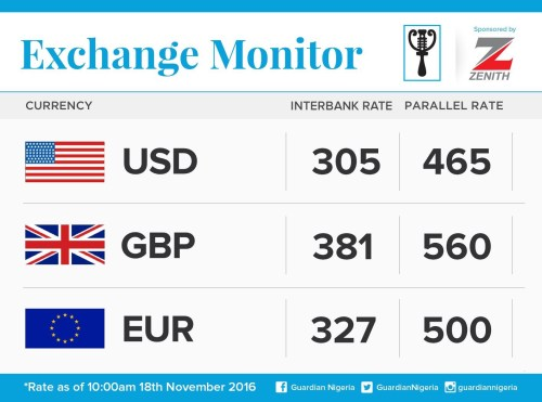 Exchange Rate For 18th November 2016