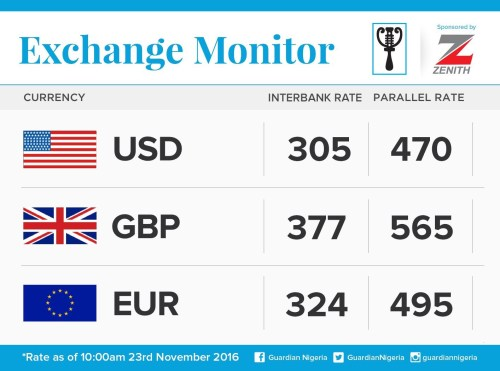 Exchange Rate For 23rd November 2016