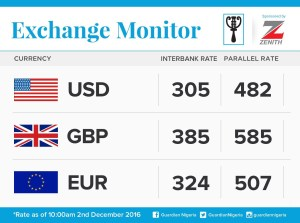 Exchange Rate For 2nd December 2016