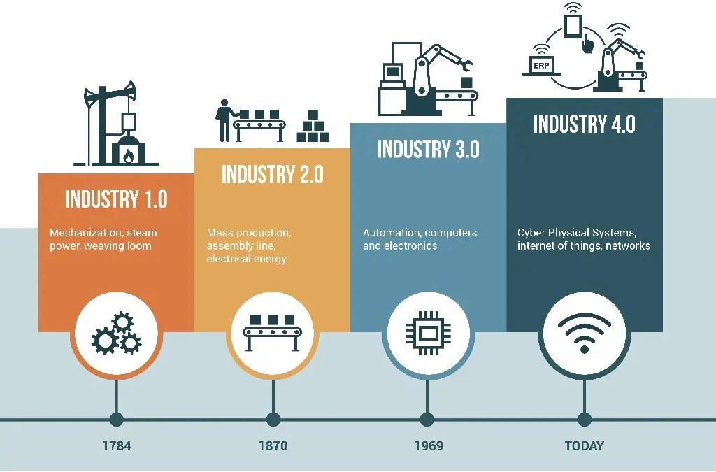 What's Next for Industrial IoT?
