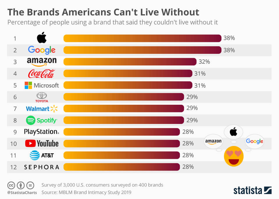 Infographic: These Are the Brands Americans Claim They Can't Live Without | Statista