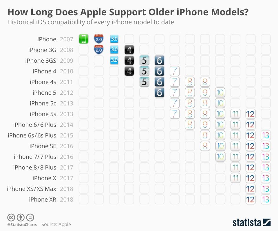 iPhone 5s rekordzistą, jak długo Apple wspiera stare iPhone'y?