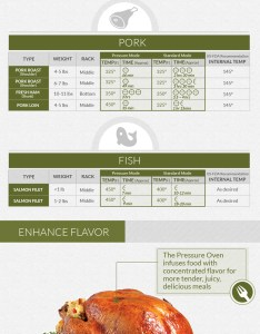 Wolfgang puck pressure oven infographic also review make ahead meals for busy moms rh makeaheadmealsforbusymoms
