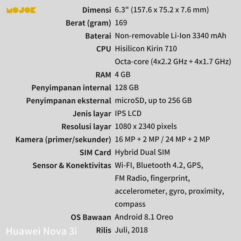 Huawei Nova 3i MOJOK.CO