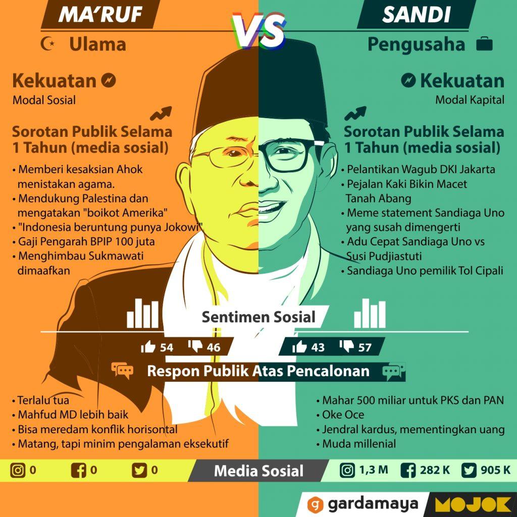 Ma'ruf Amin vs Sandiaga Uno