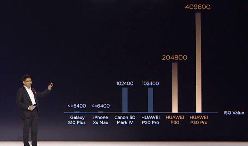 Perbandingan ISO kamera Huawei P30 Pro dibandingkan smartphone lain.