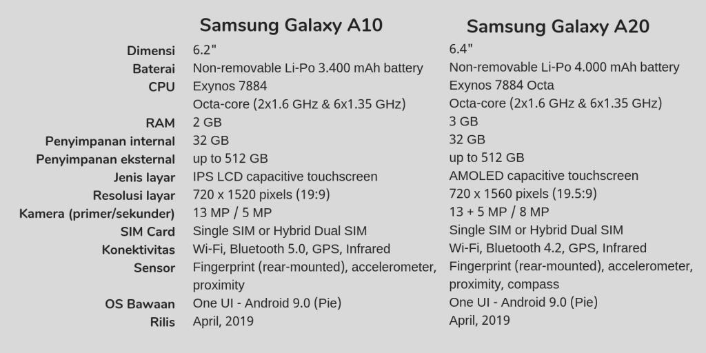 Samsung Rilis Galaxy A10 dan A20