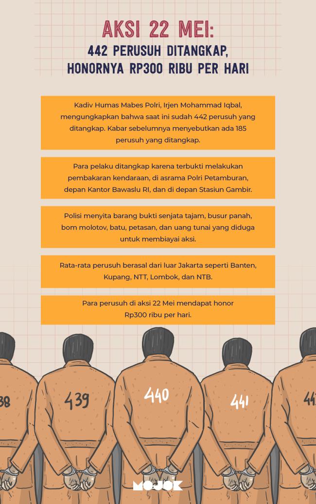 Infografik Aksi 22 Mei: 442 Perusuh Ditangkap, Honornya Rp300 Ribu per Hari