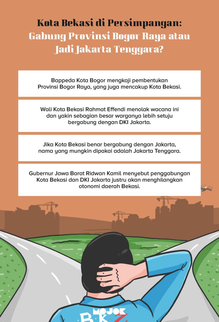 infografik Kota Bekasi di Persimpangan: Gabung Provinsi Bogor Raya atau Jadi Jakarta Tenggara?
