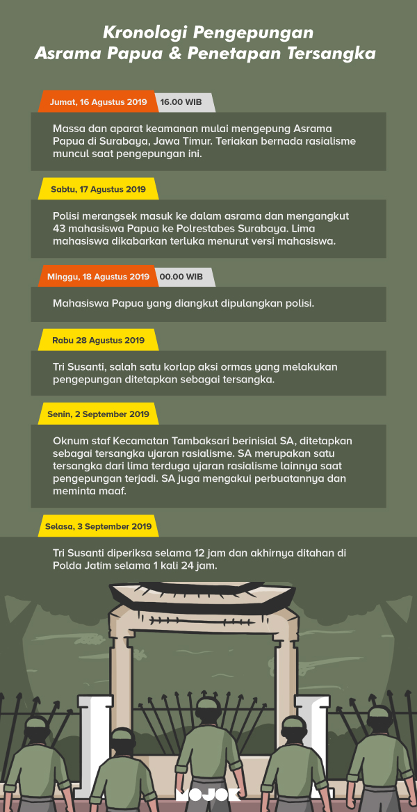 Infografik Pelaku Ujaran Rasial ke Asrama Papua Minta Maaf Usai Ditetapkan Sebagai Tersangka