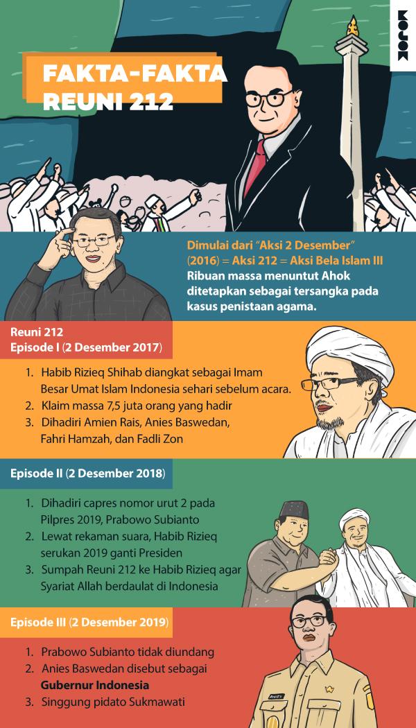 Fakta-Fakta Reuni 212 Infografik
