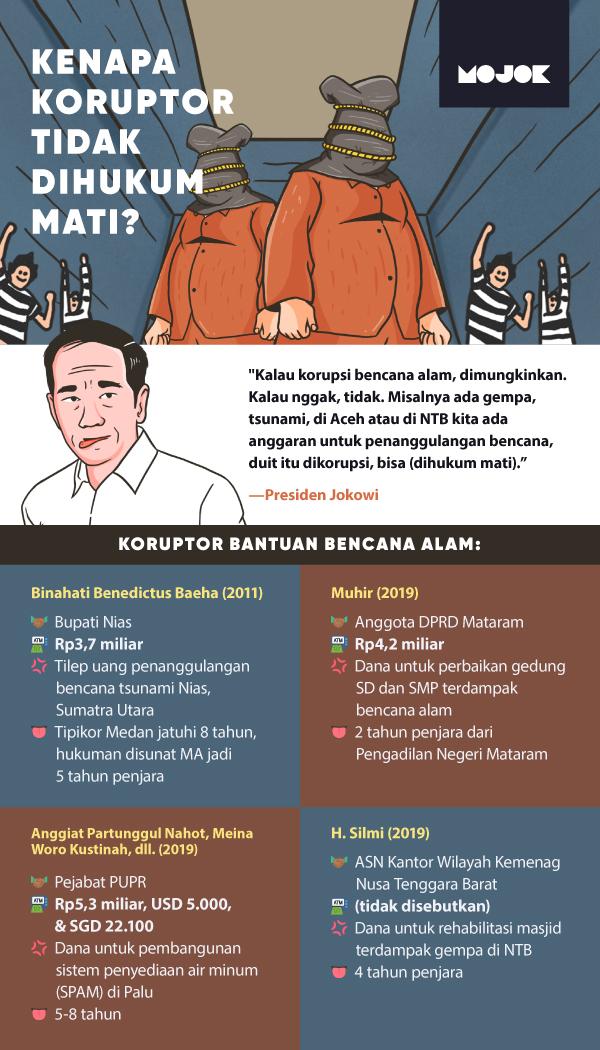 Jokowi Nilai Kerja KPK Sporadis dan Wacana Vonis Mati untuk Koruptor