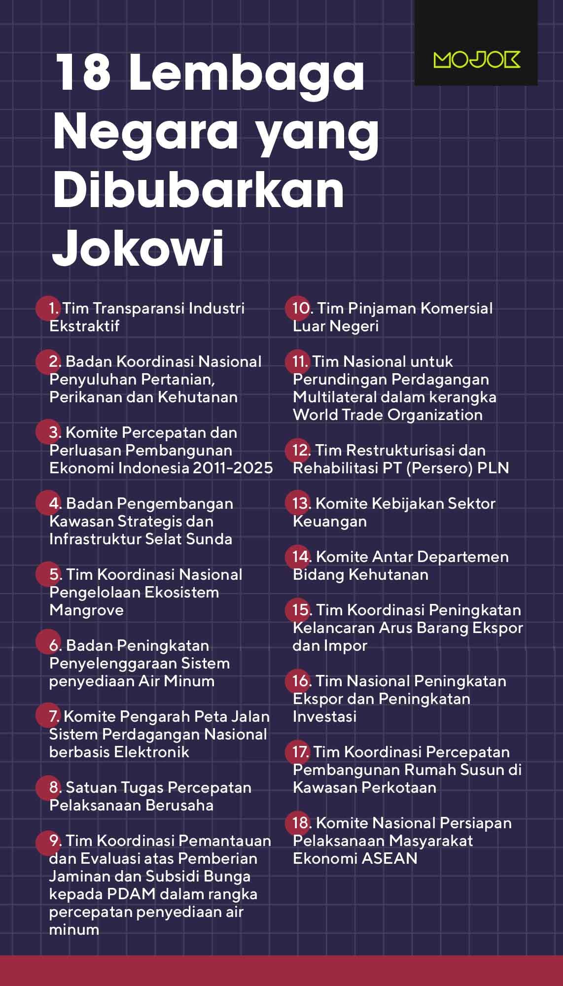 18 lembaga negara