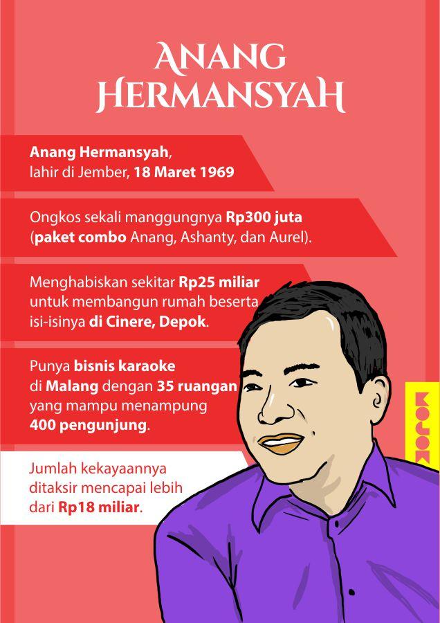 Infografik-Nafkah-Anang-Hermansyah-MOJOK.CO