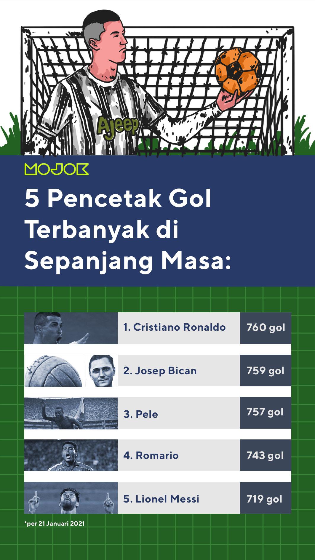 infografik cristiano ronaldo cetak rekor