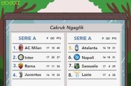 Milan Kokoh, Inter Bingung, Roma Kreatif, Juventus Menyusul, Atalanta Mengintip: The Beauty of Serie A MOJOK.CO