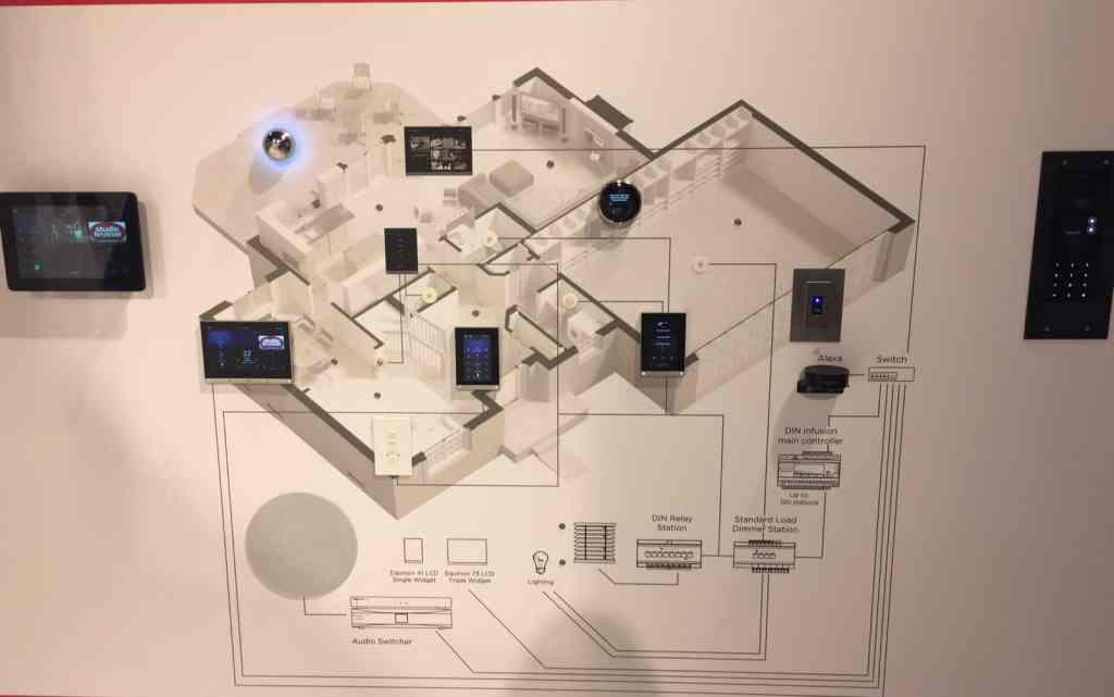 Smart home sistem Crna Gora Pametne kuće