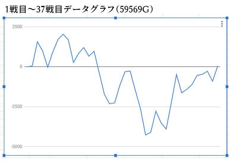 グラフ 設定 ディスク アップ 6