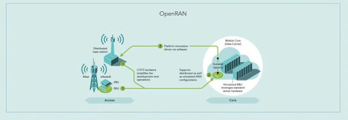Benefits of OpenRan infrastructure