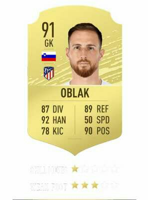Oblak rating