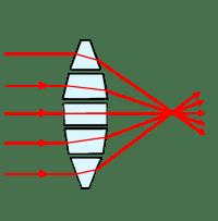 Оптика линзы - школьные уроки