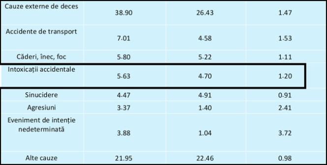 Rata standardizată a mortalității în Republica Moldova (2013)în comparație cu standardul occidental, pe cauze de deces,toate vârstele, femei (per 100000)