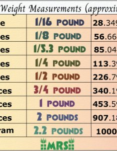 Table chart measurement ounce pound gram weigh weed also best scales for weight charts mold resistant rh moldresistantstrains