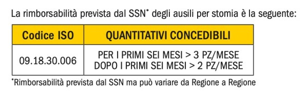 Codice ISO NoRed MED