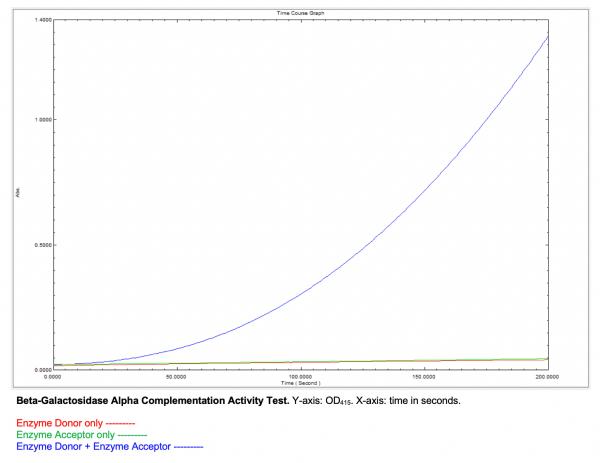 Beta Galactosidase Alpha Complementation Test