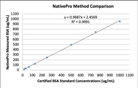 NativePro Bradford Protein Assay Method Comparison