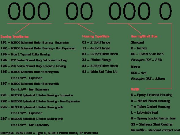 Nomenclature Of Bearing Number