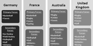 Sports Marketing & Management Portfolio
