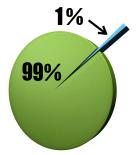 less than 1 percent