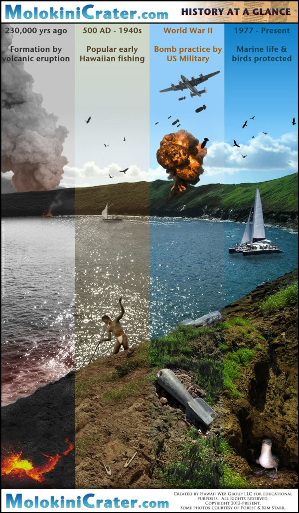 Molokini Crater History A visual history of Molokini off