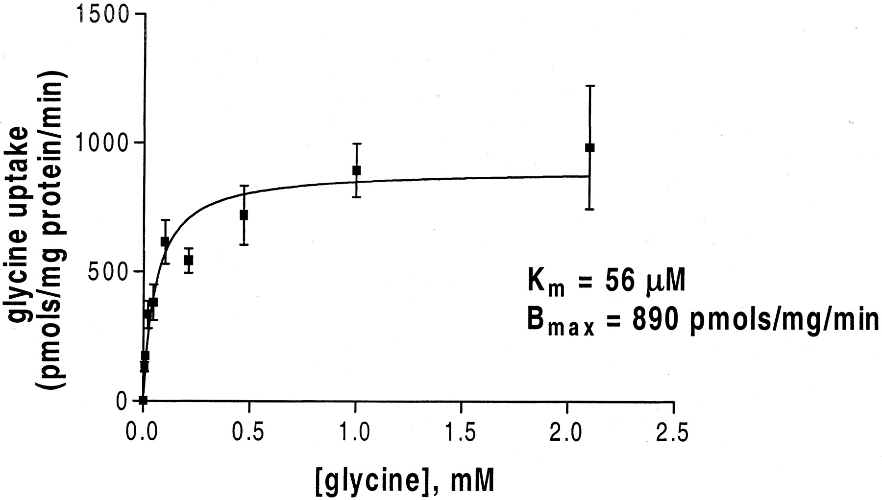 Alx A Potent Selective Inhibitor Of The Hglyt1