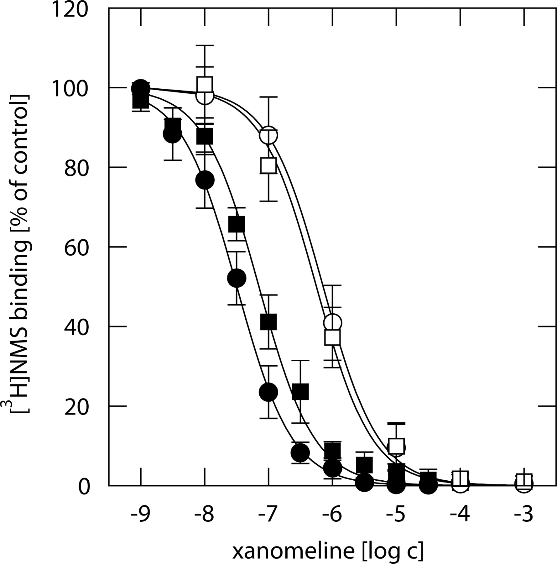 Differences in Kinetics of Xanomeline Binding and