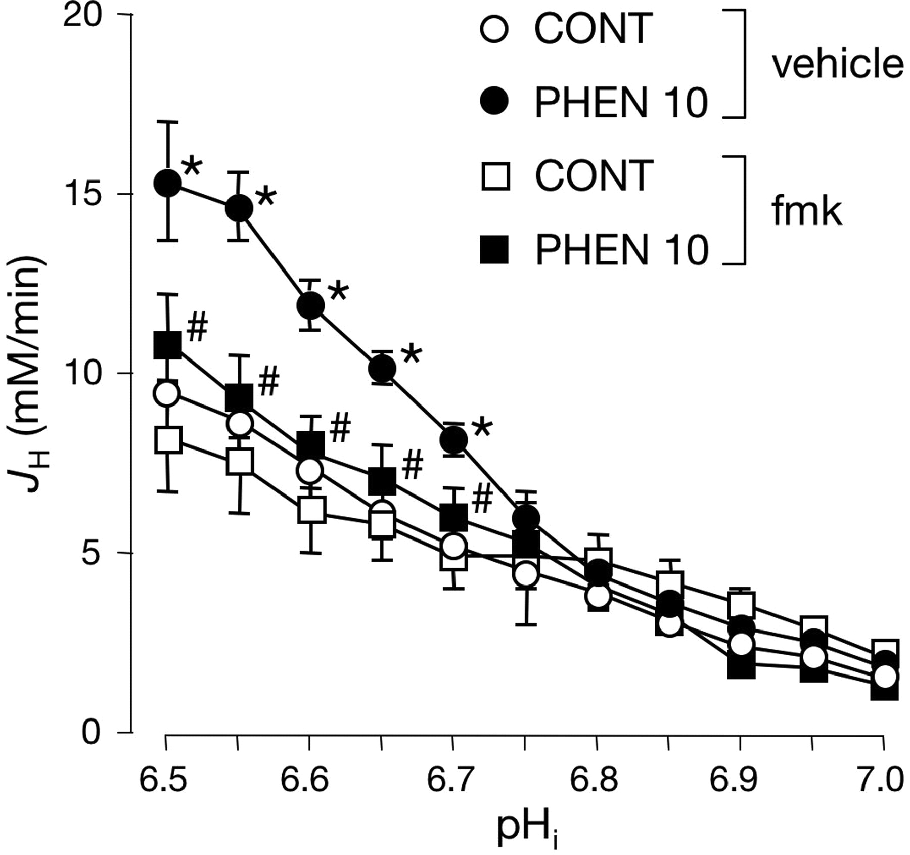 Evidence for Direct Regulation of Myocardial Na+/H+