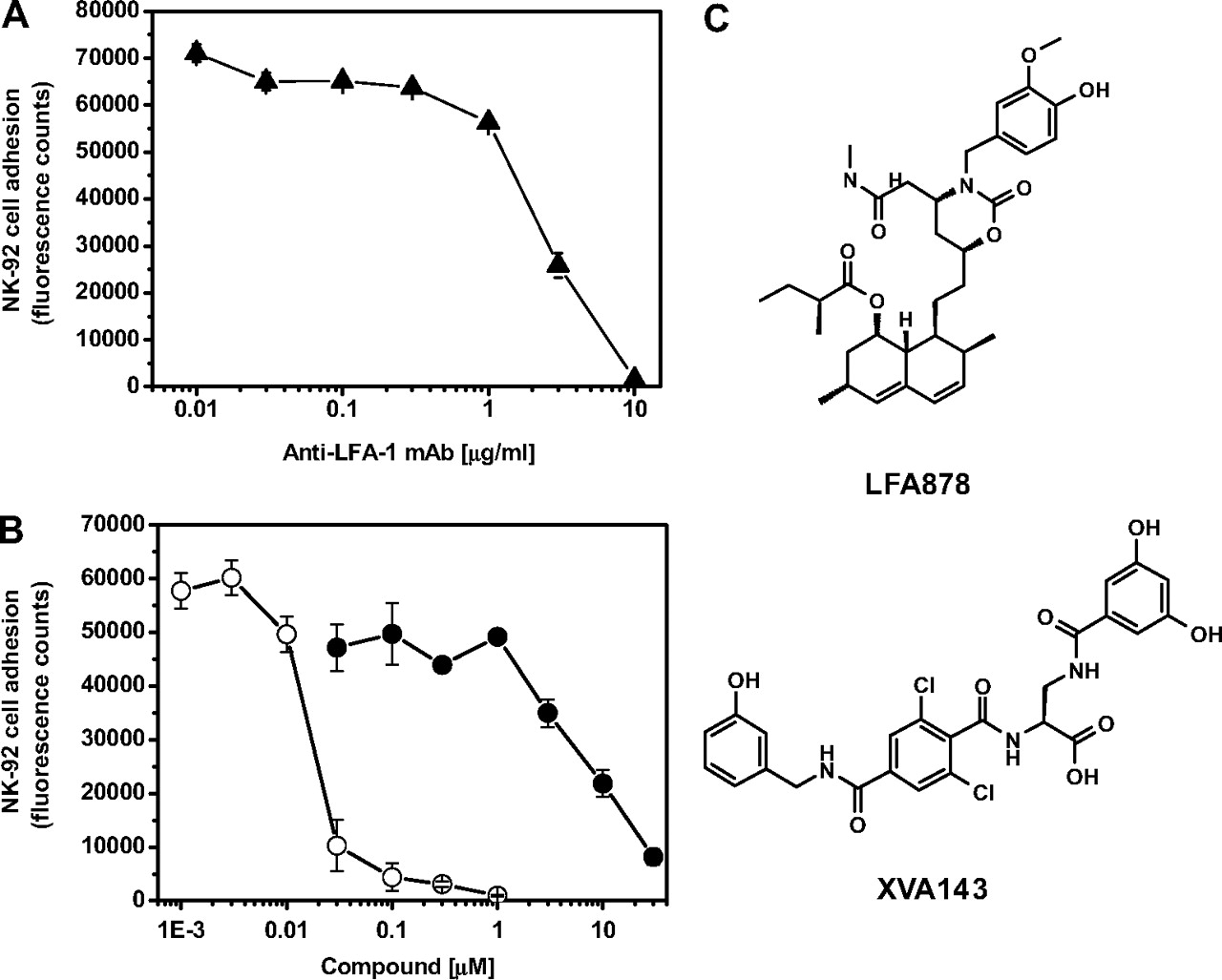 Allosteric LFA-1 Inhibitors Modulate Natural Killer Cell