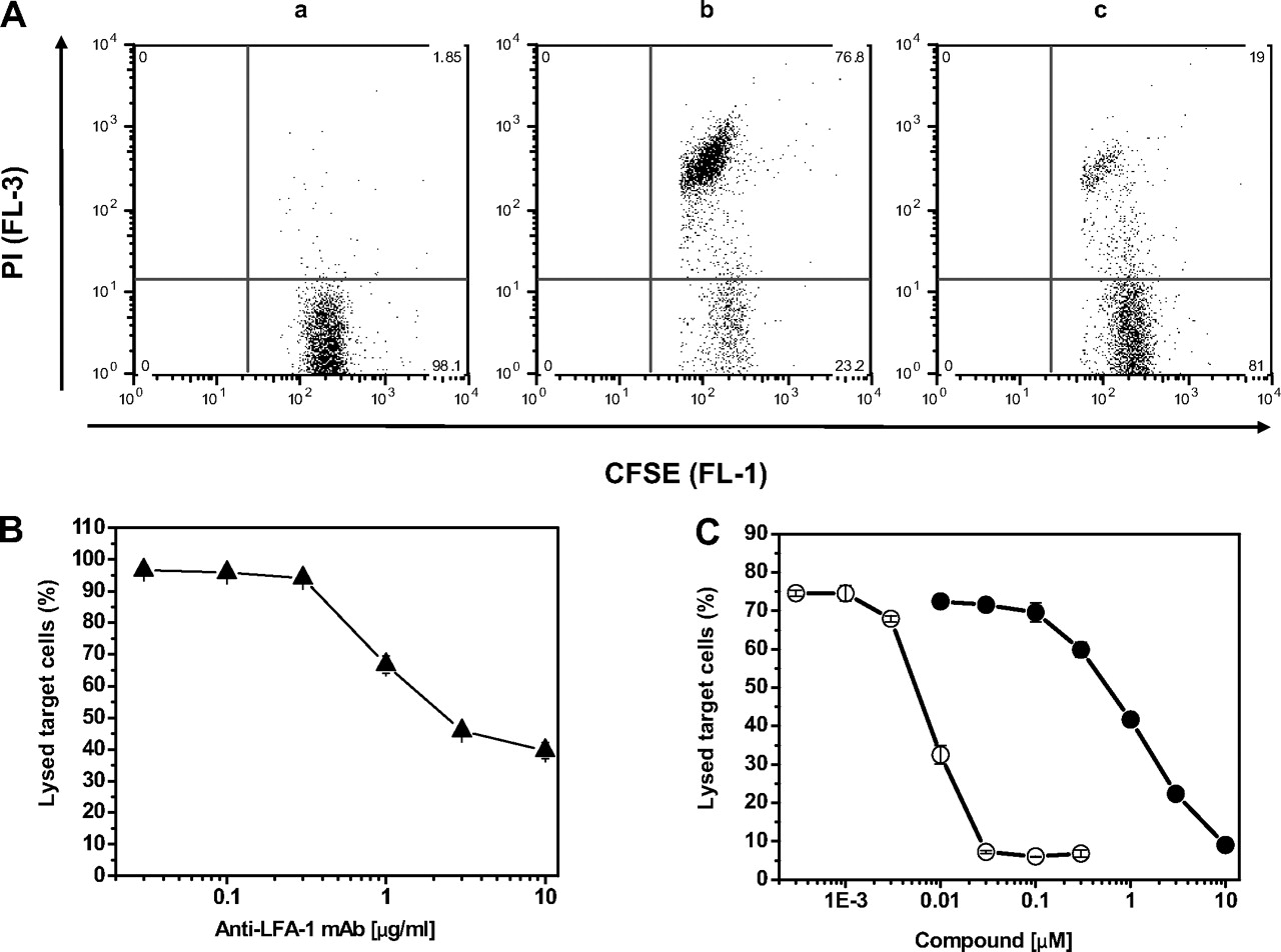 Allosteric LFA-1 Inhibitors Modulate Natural Killer Cell